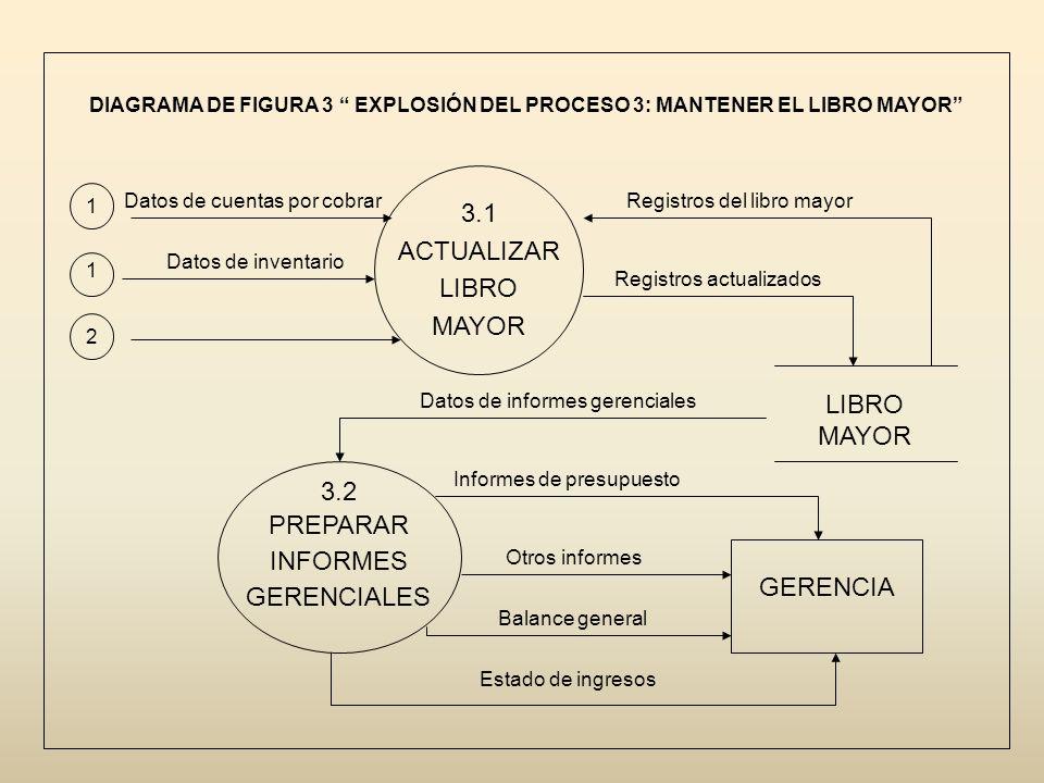 3.1 ACTUALIZAR LIBRO MAYOR LIBRO MAYOR 3.2 PREPARAR INFORMES