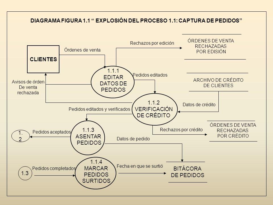 DIAGRAMA FIGURA 1.1 EXPLOSIÓN DEL PROCESO 1.1: CAPTURA DE PEDIDOS