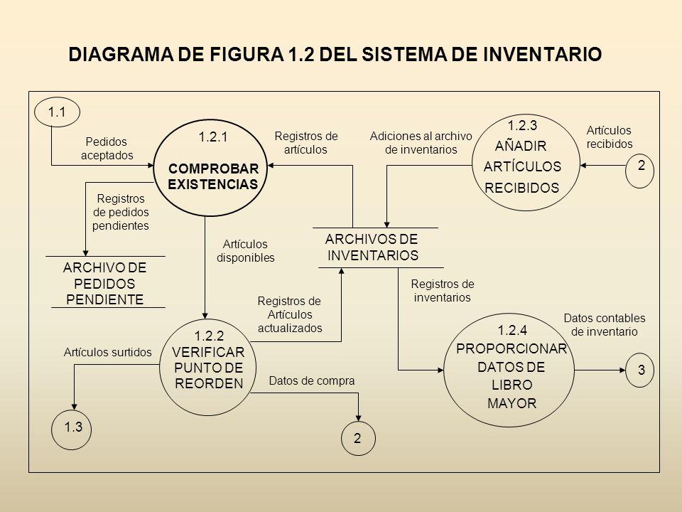DIAGRAMA DE FIGURA 1.2 DEL SISTEMA DE INVENTARIO