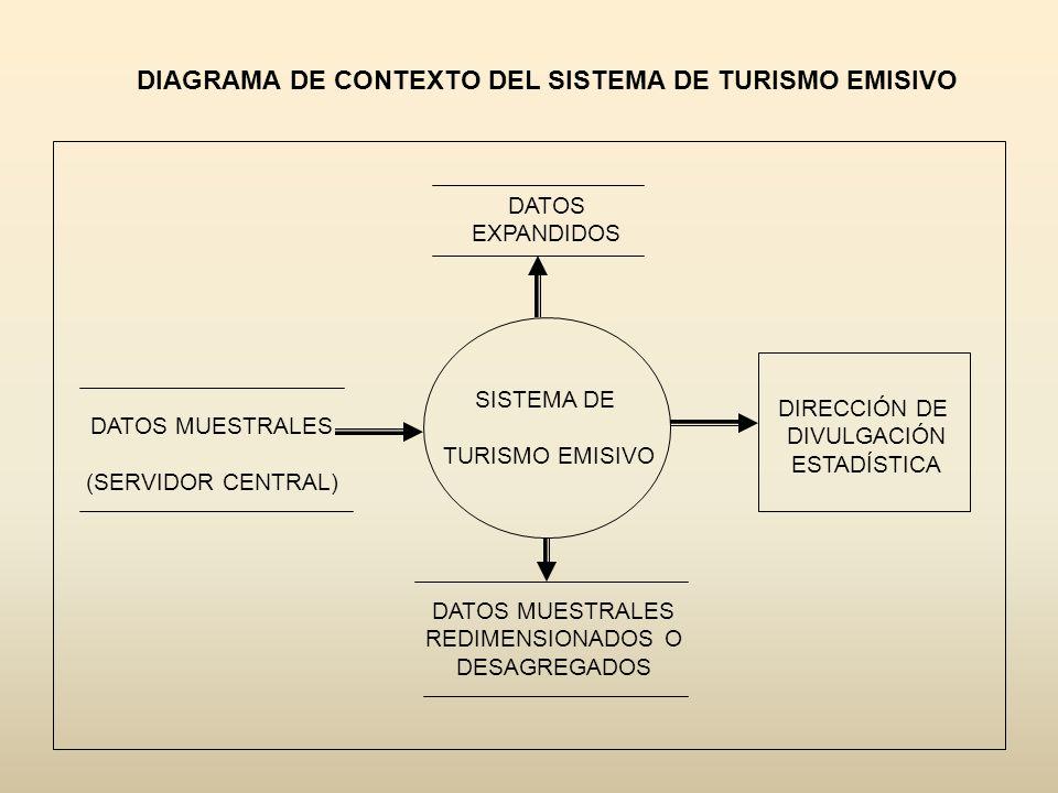 DIAGRAMA DE CONTEXTO DEL SISTEMA DE TURISMO EMISIVO