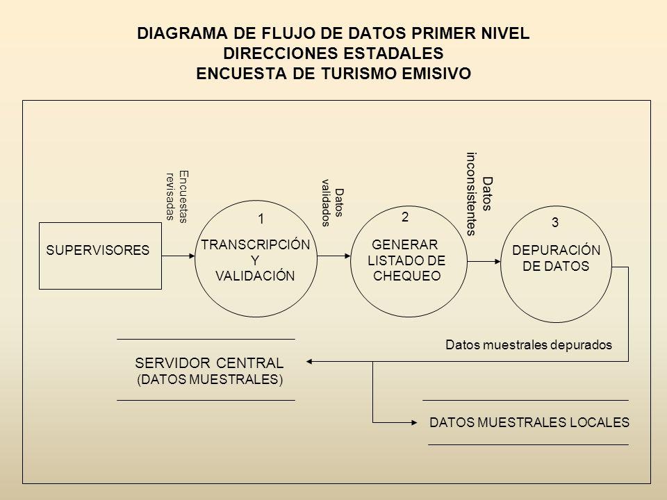 DIAGRAMA DE FLUJO DE DATOS PRIMER NIVEL DIRECCIONES ESTADALES ENCUESTA DE TURISMO EMISIVO
