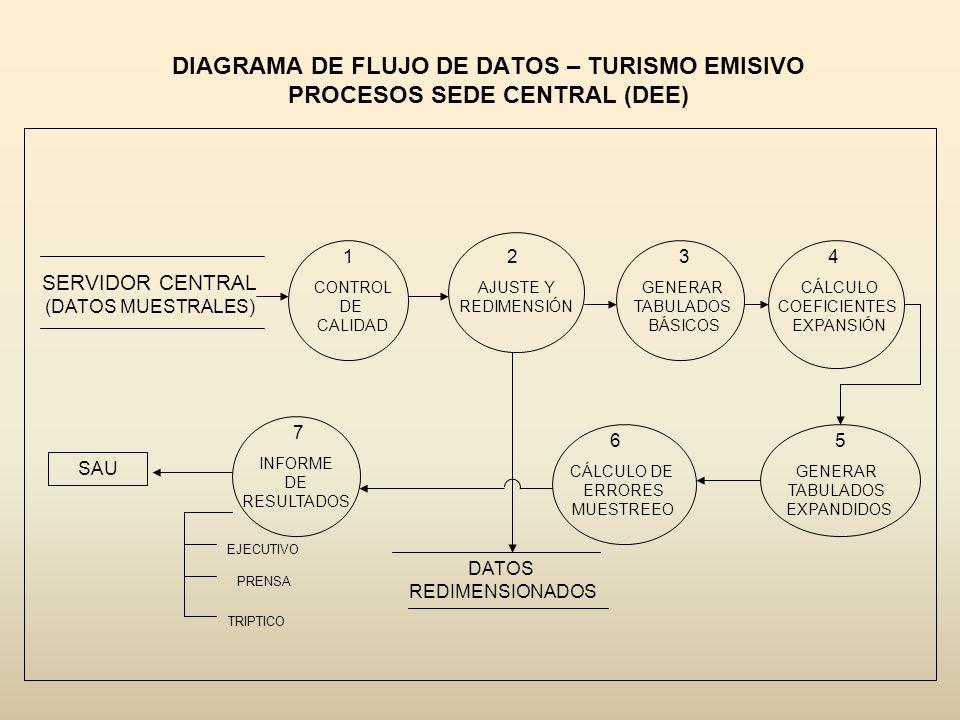 DIAGRAMA DE FLUJO DE DATOS – TURISMO EMISIVO PROCESOS SEDE CENTRAL (DEE)