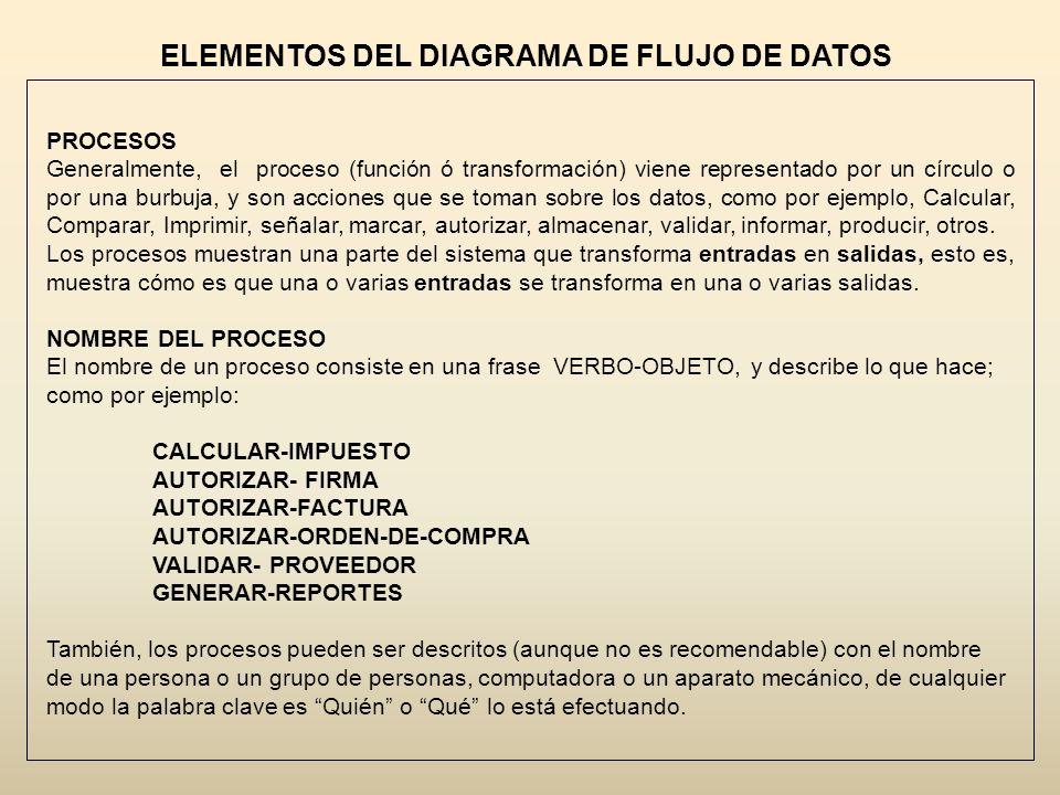 ELEMENTOS DEL DIAGRAMA DE FLUJO DE DATOS