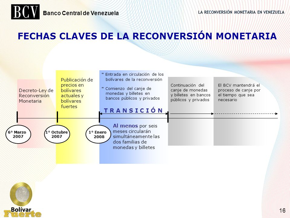 FECHAS CLAVES DE LA RECONVERSIÓN MONETARIA