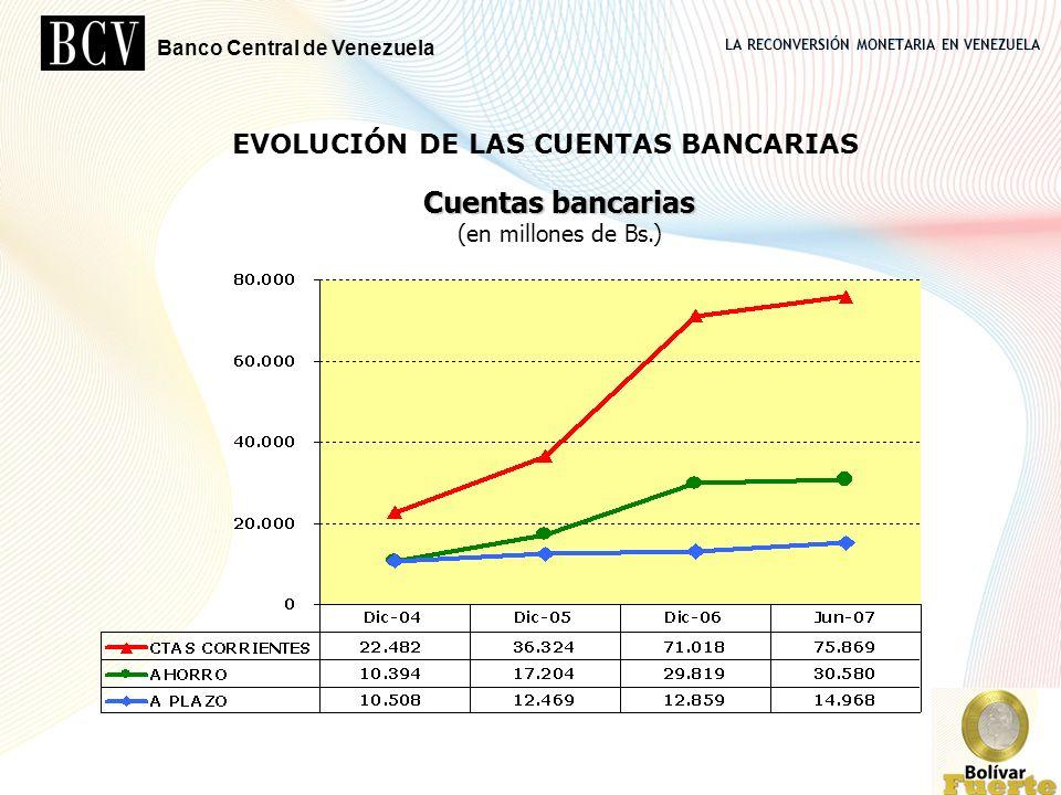 Cuentas bancarias (en millones de Bs.)