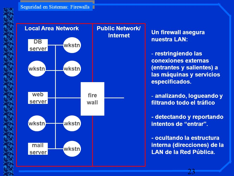 fire wall. DB. server. web. wkstn. mail. Local Area Network. Public Network/ Internet. Un firewall asegura nuestra LAN:
