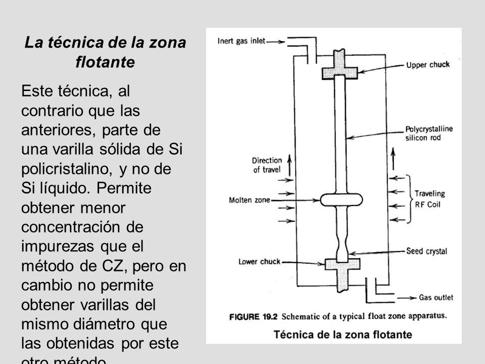 La técnica de la zona flotante