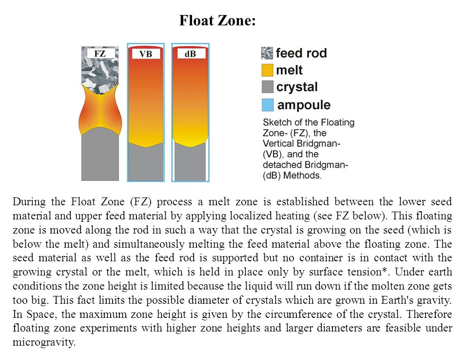 Float Zone: