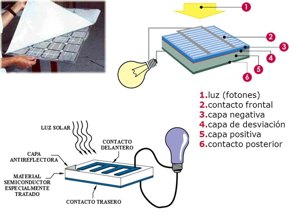 1. luz (fotones) 2. contacto frontal 3. capa negativa 4