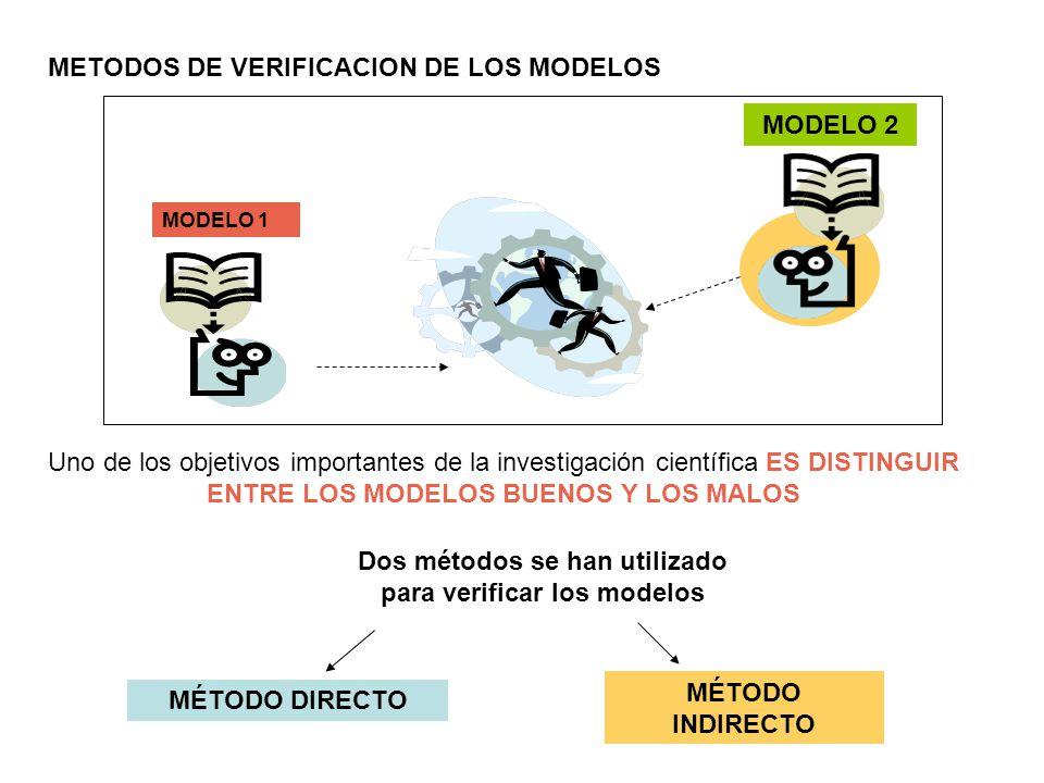 Dos métodos se han utilizado para verificar los modelos