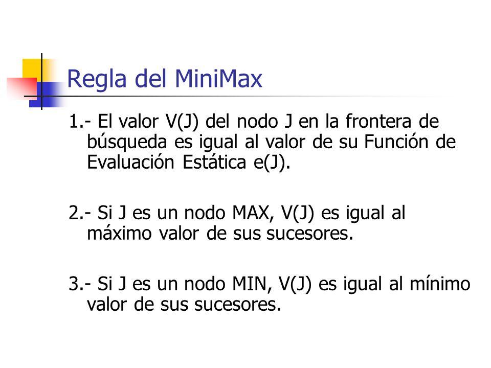 Regla del MiniMax1.- El valor V(J) del nodo J en la frontera de búsqueda es igual al valor de su Función de Evaluación Estática e(J).