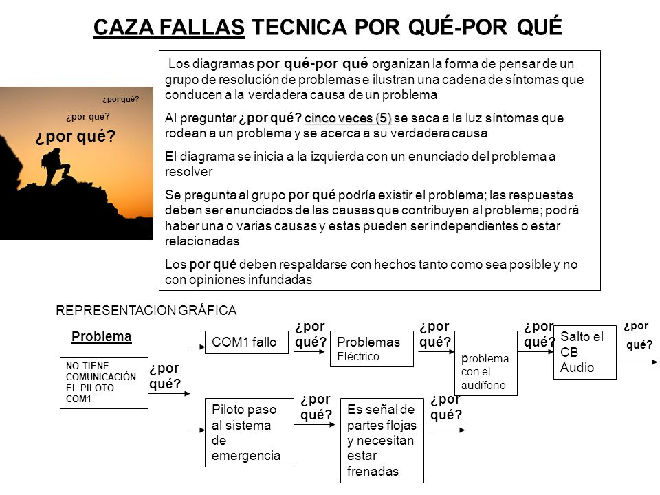 CAZA FALLAS TECNICA POR QUÉ-POR QUÉ