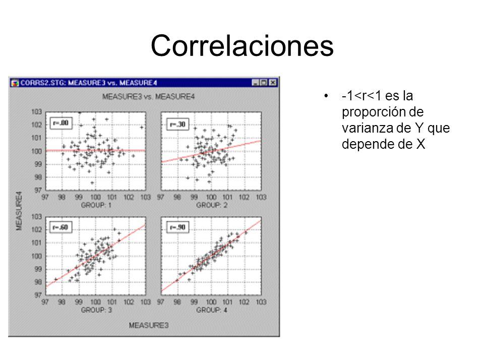 Correlaciones -1<r<1 es la proporción de varianza de Y que depende de X