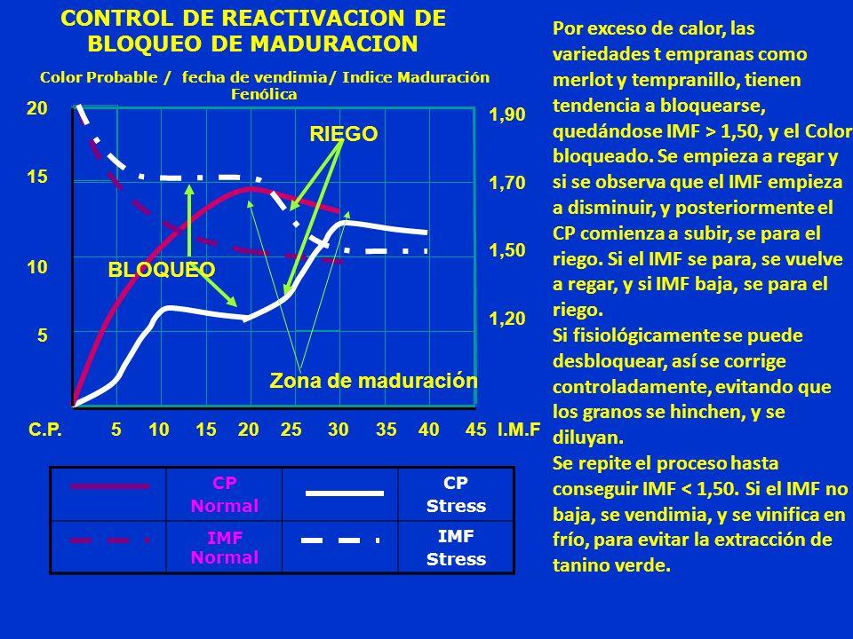 CONTROL DE REACTIVACION DE BLOQUEO DE MADURACION