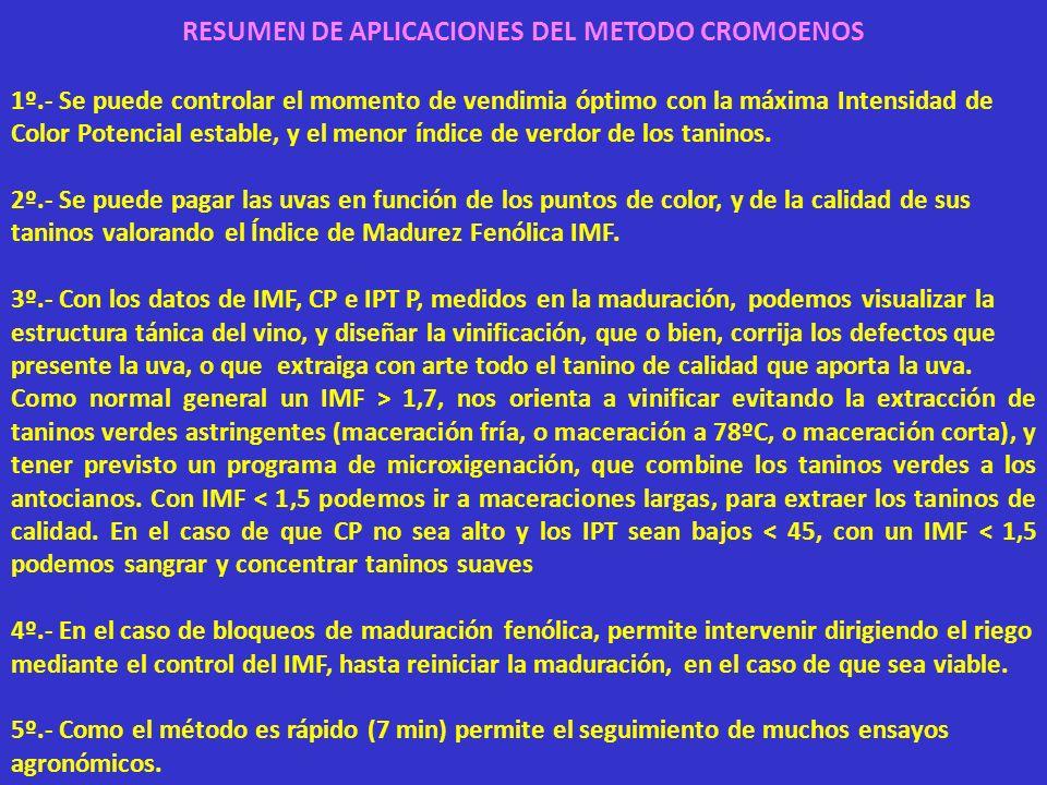 RESUMEN DE APLICACIONES DEL METODO CROMOENOS