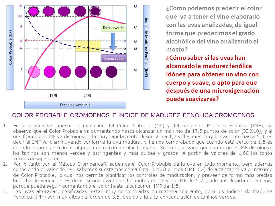 ¿Cómo podemos predecir el color que va a tener el vino elaborado con las uvas analizadas, de igual forma que predecimos el grado alcohólico del vino analizando el mosto