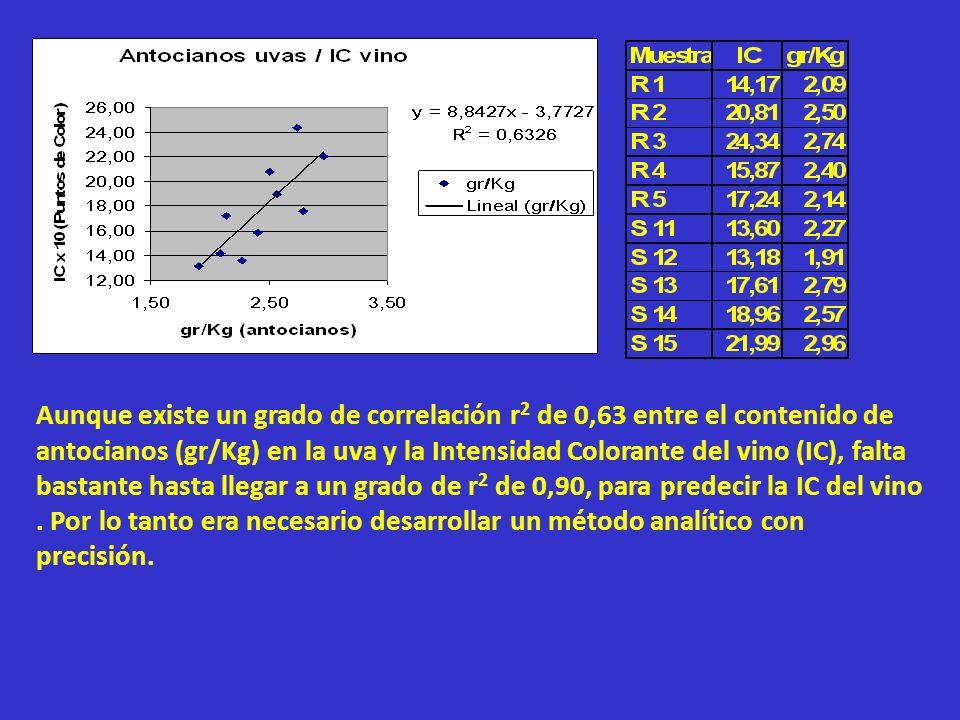Aunque existe un grado de correlación r2 de 0,63 entre el contenido de antocianos (gr/Kg) en la uva y la Intensidad Colorante del vino (IC), falta bastante hasta llegar a un grado de r2 de 0,90, para predecir la IC del vino .