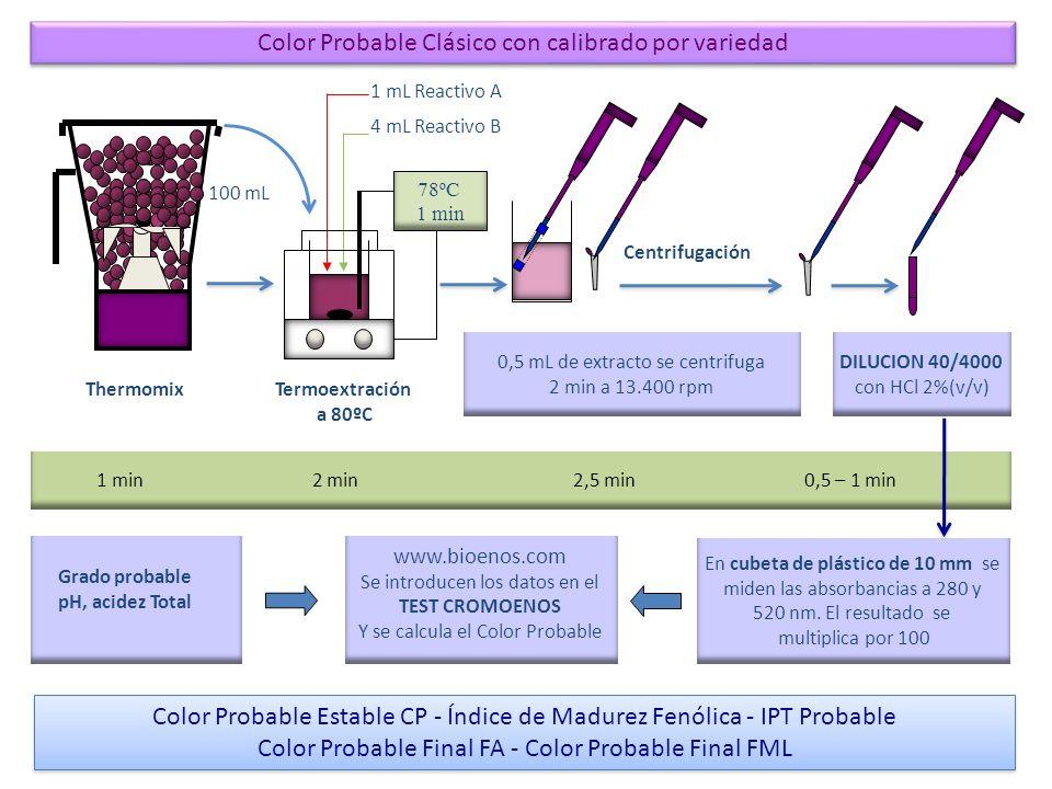 Color Probable Clásico con calibrado por variedad