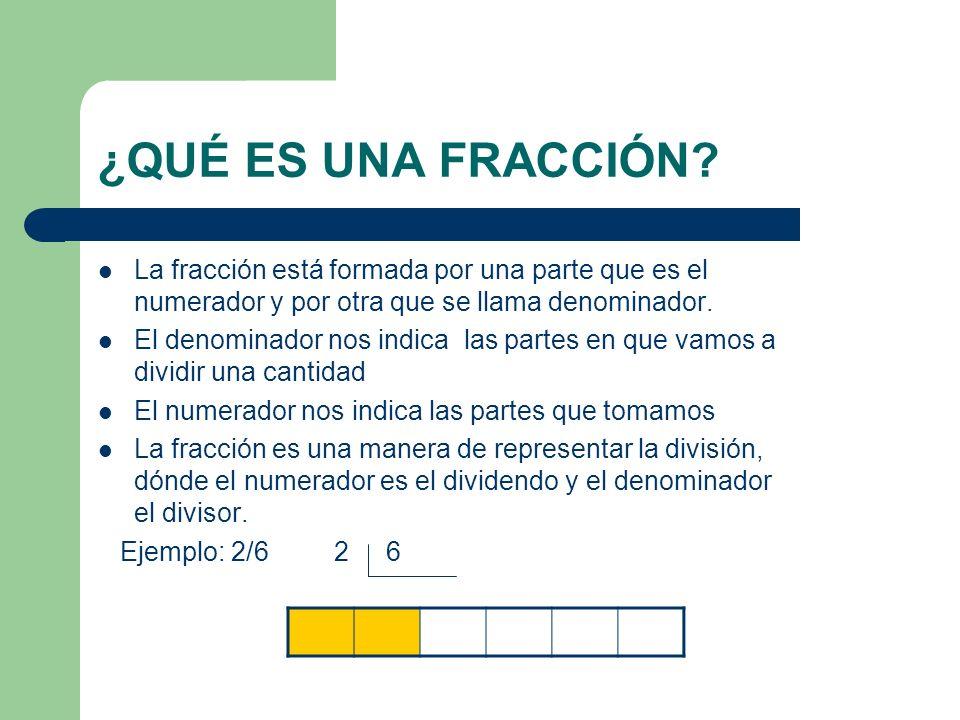 ¿QUÉ ES UNA FRACCIÓN La fracción está formada por una parte que es el numerador y por otra que se llama denominador.