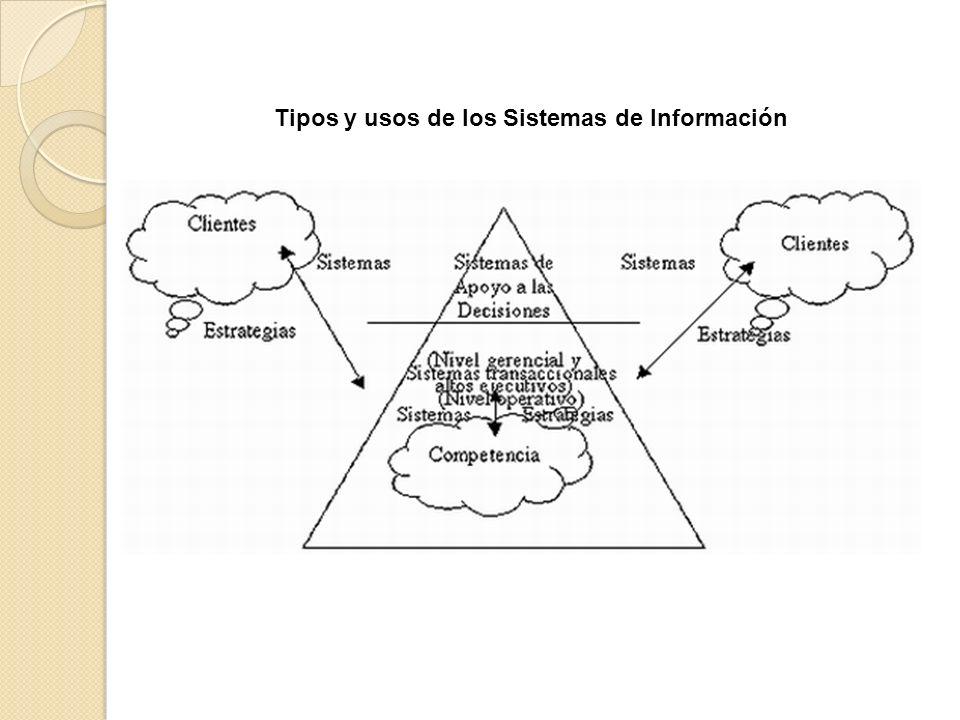 Tipos y usos de los Sistemas de Información