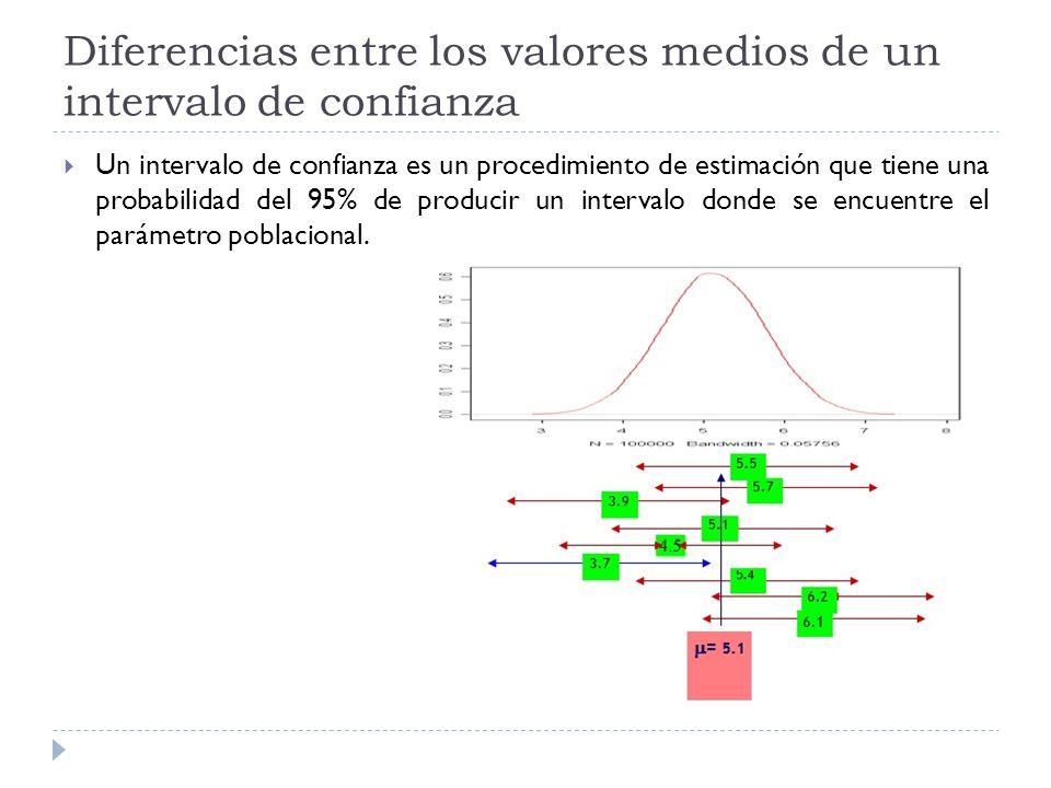 Diferencias entre los valores medios de un intervalo de confianza