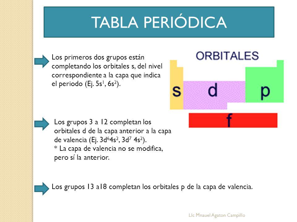 La Tabla Periódica Y Propiedades Quimicasvideo