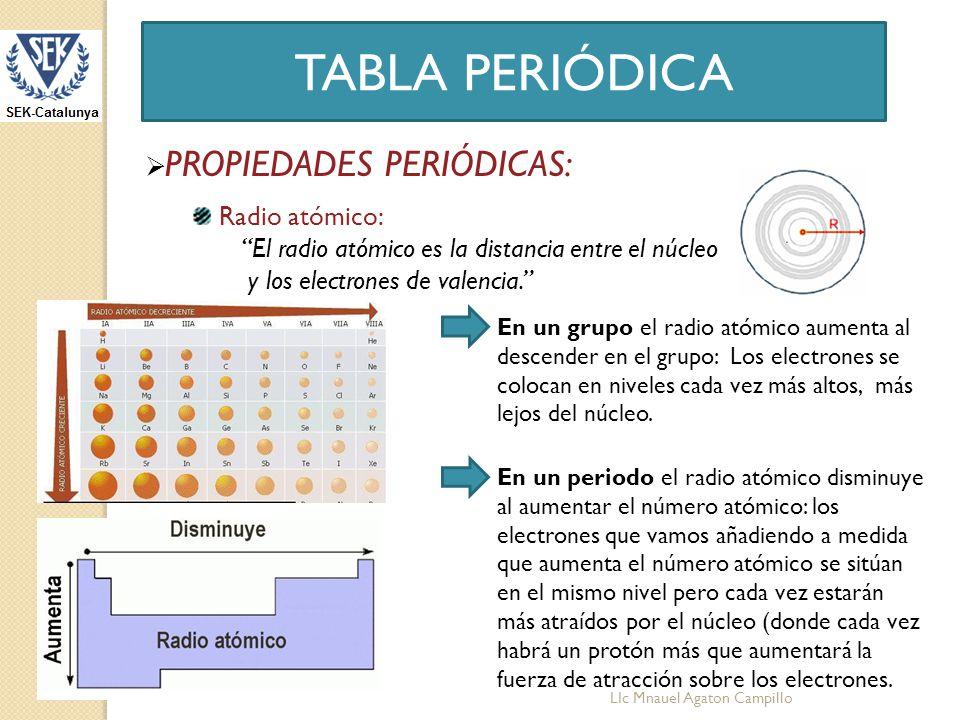 Tabla peridica lic mnauel agaton campillo ppt descargar 8 tabla peridica propiedades peridicas radio atmico urtaz Choice Image