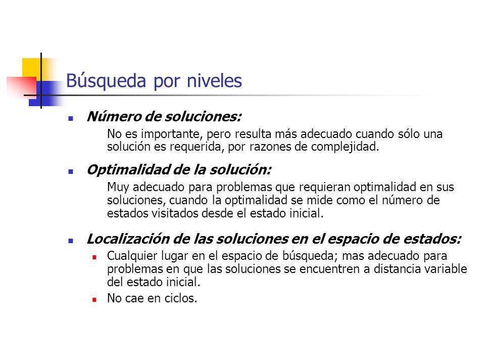 Búsqueda por niveles Número de soluciones: Optimalidad de la solución: