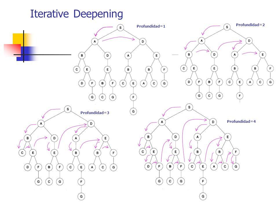 Iterative Deepening Profundidad=2 Profundidad=1 Profundidad=3