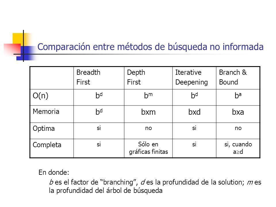 Comparación entre métodos de búsqueda no informada