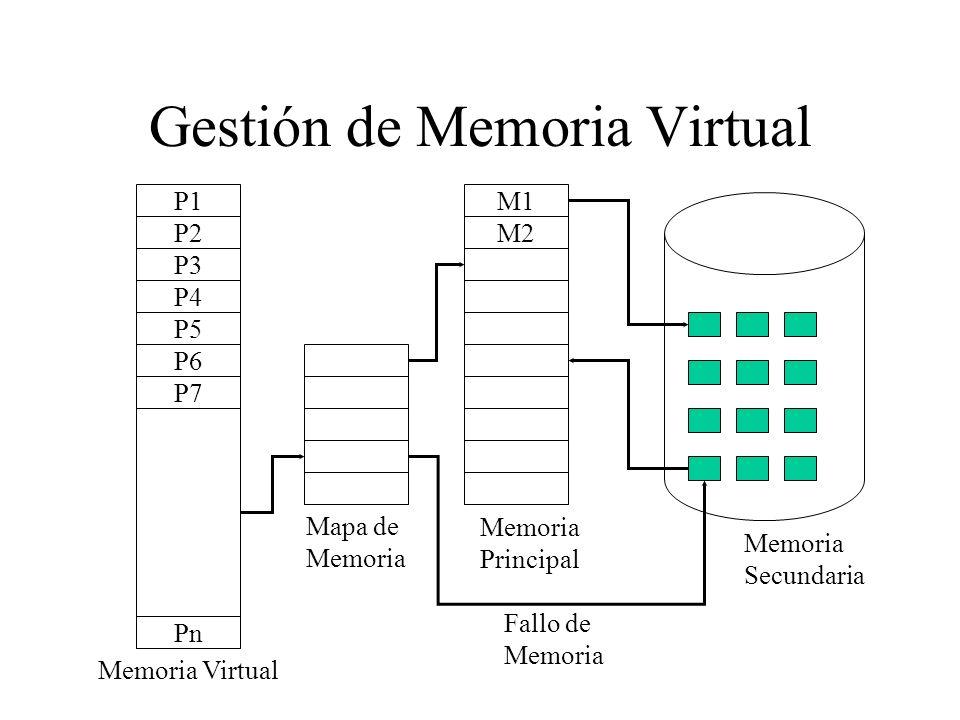Gestión de Memoria Virtual