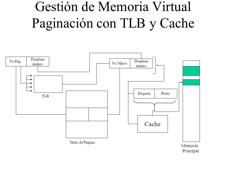 Gestión de Memoria Virtual Paginación con TLB y Cache