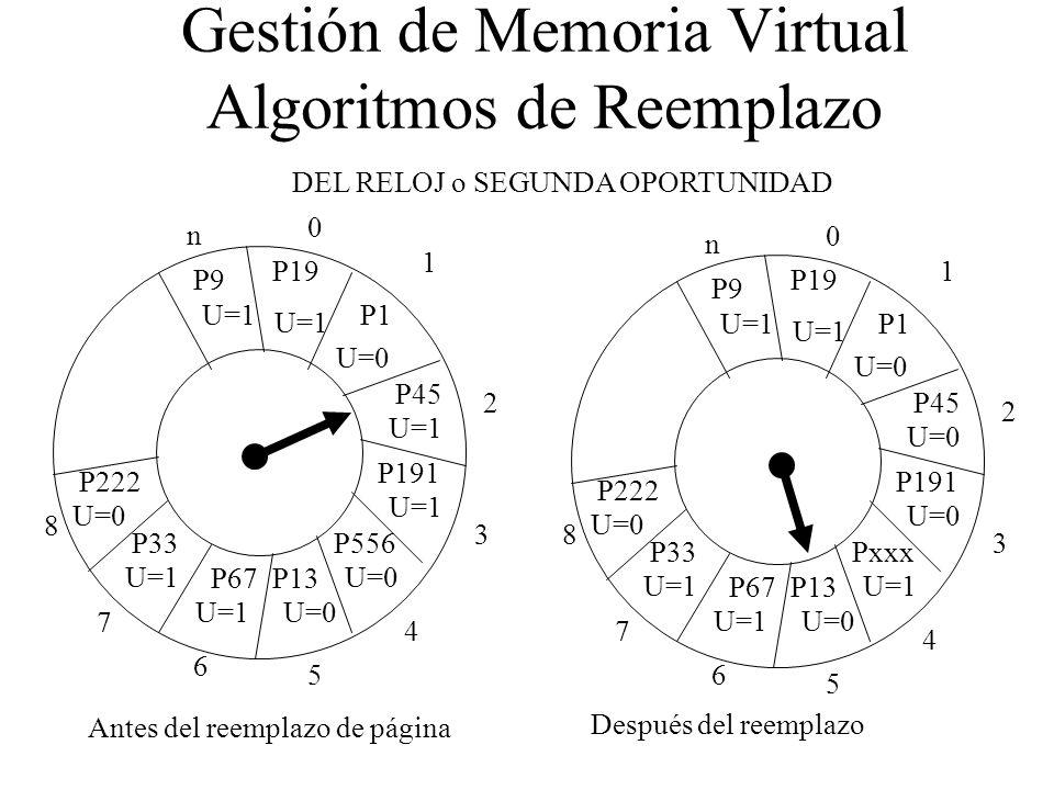 Gestión de Memoria Virtual Algoritmos de Reemplazo