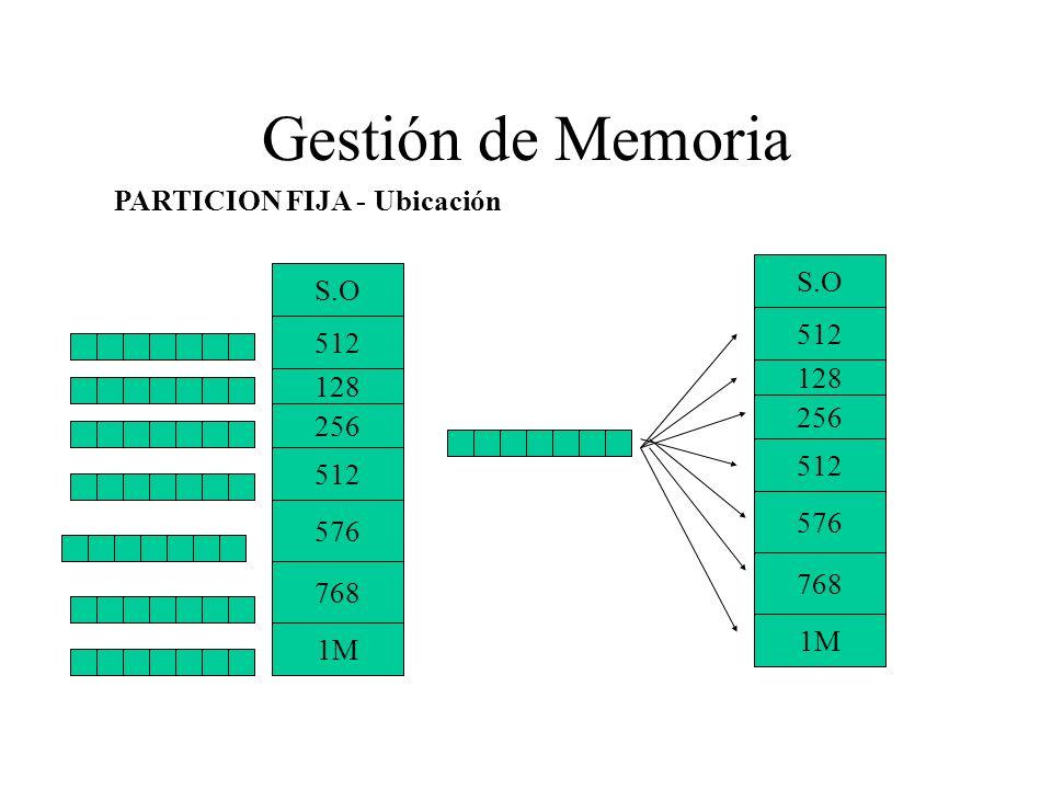Gestión de Memoria PARTICION FIJA - Ubicación S.O S.O 512 512 128 128