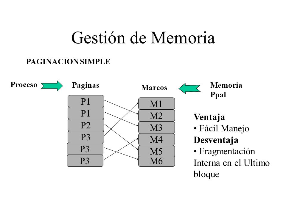 Gestión de Memoria P1 M1 P1 M2 Ventaja Fácil Manejo Desventaja