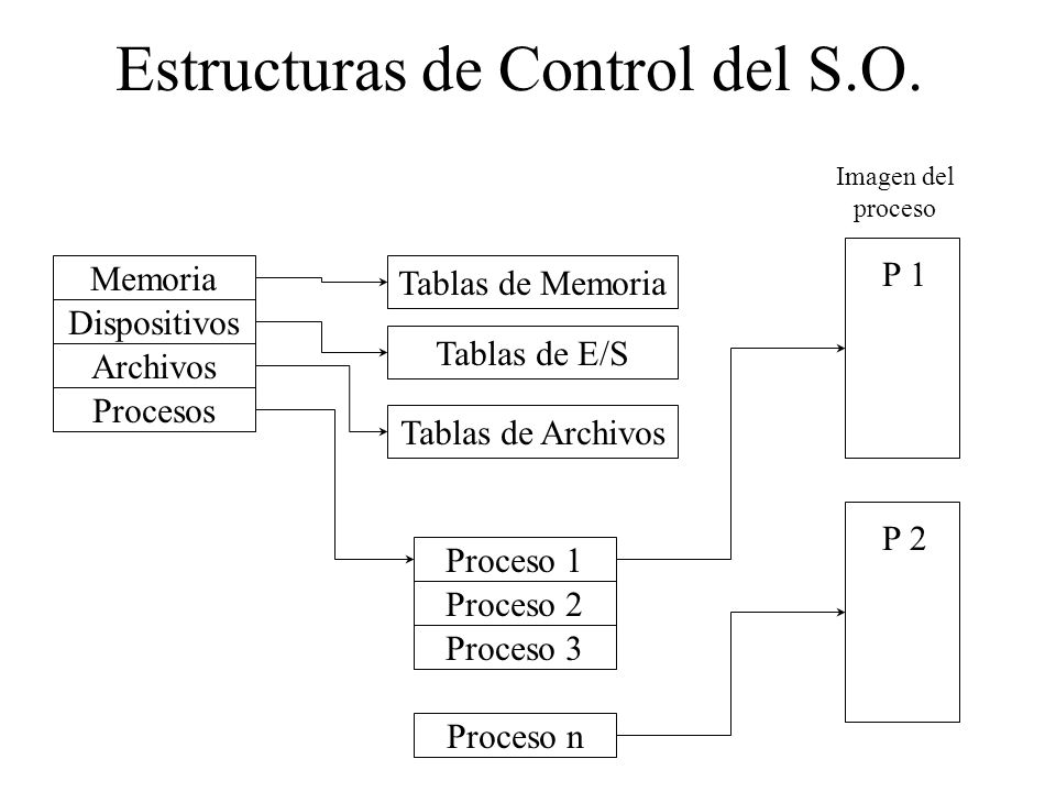 Estructuras de Control del S.O.