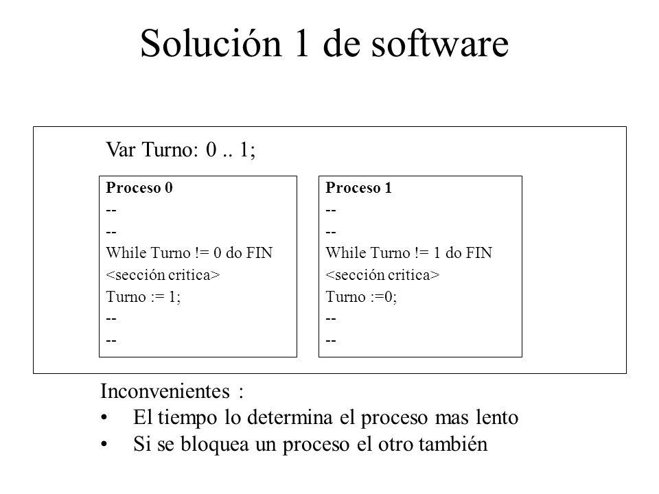 Solución 1 de software Var Turno: 0 .. 1; Inconvenientes :