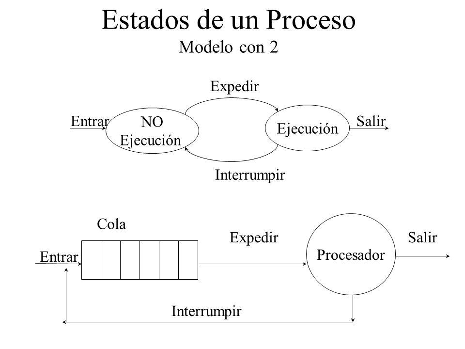 Estados de un Proceso Modelo con 2