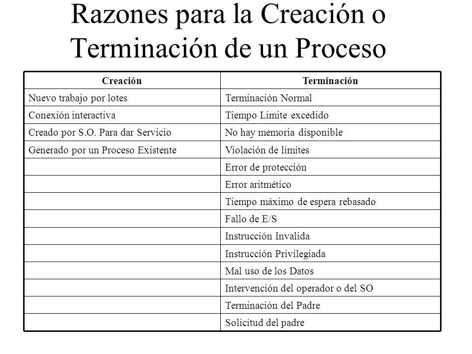 Razones para la Creación o Terminación de un Proceso