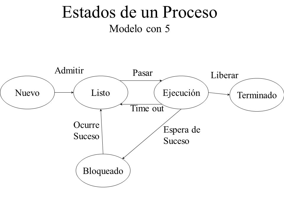Estados de un Proceso Modelo con 5