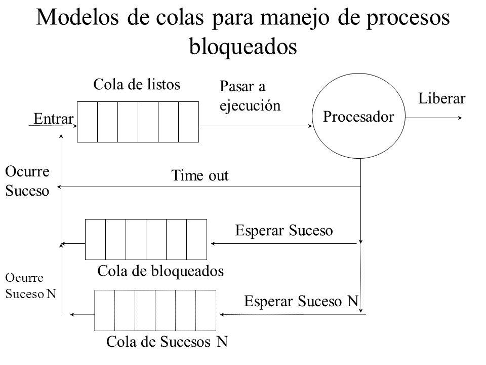 Modelos de colas para manejo de procesos bloqueados