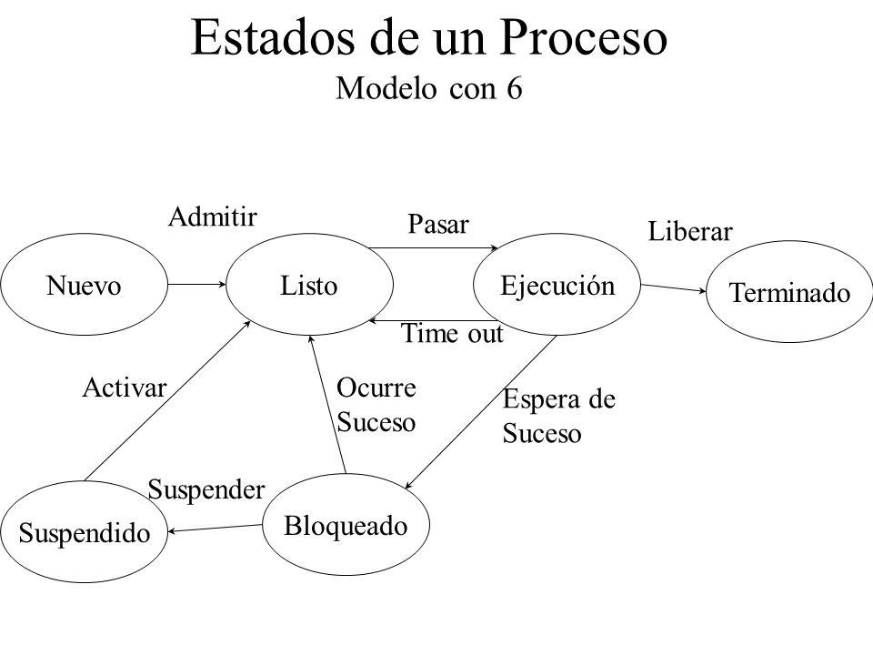 Estados de un Proceso Modelo con 6