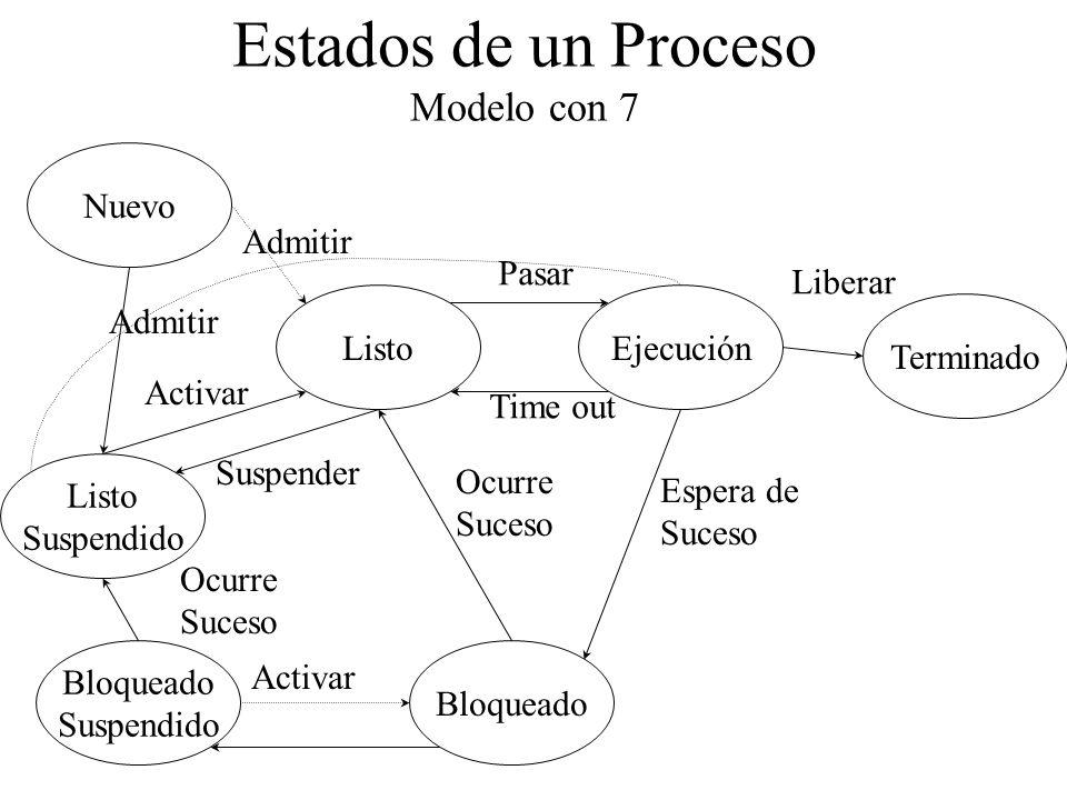 Estados de un Proceso Modelo con 7