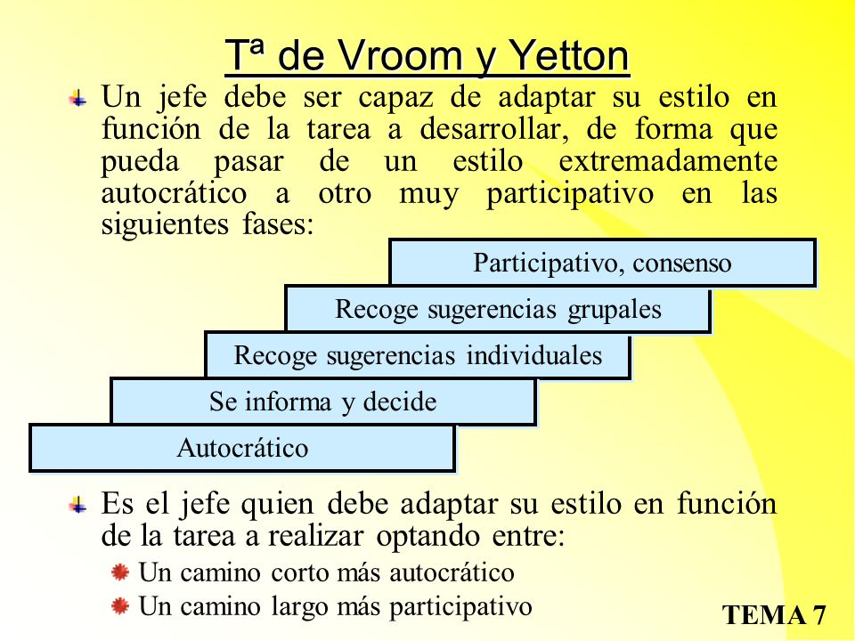 Tª de Vroom y Yetton