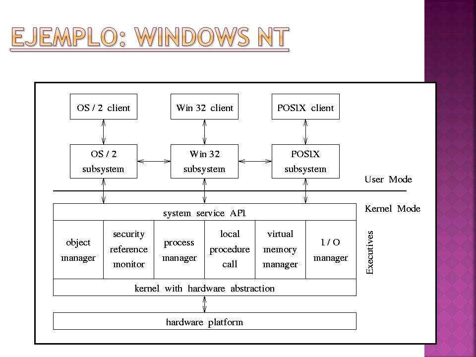 Ejemplo: WINDOWS NT