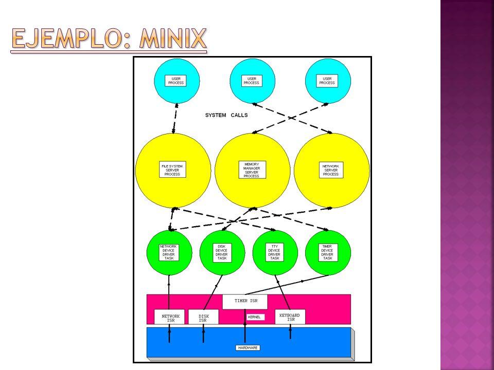 Ejemplo: MINIX