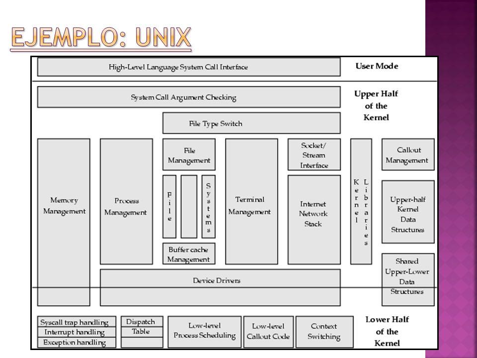 Ejemplo: UNIX