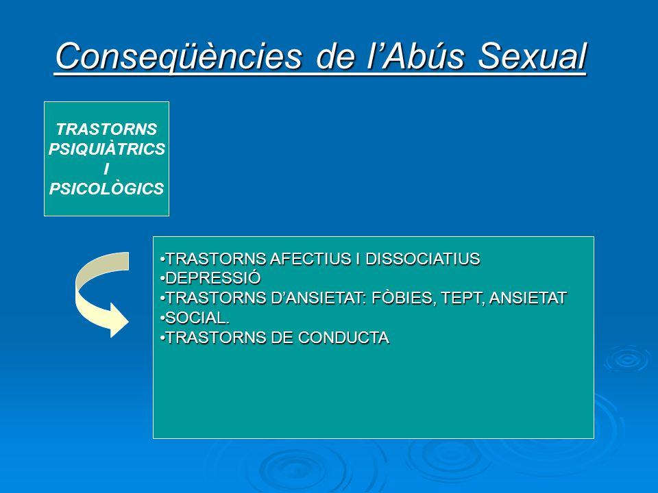 Conseqüències de l'Abús Sexual