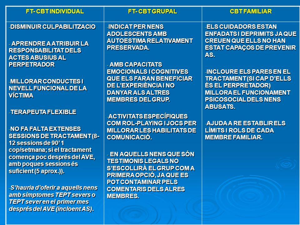 FT- CBT INDIVIDUAL FT- CBT GRUPAL. CBT FAMILIAR. DISMINUIR CULPABILITZACIO.