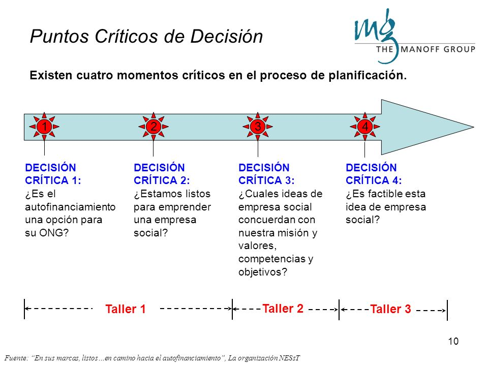 Puntos Críticos de Decisión